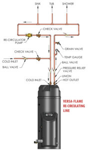 Versa-Flame Installation & Venting Graphic